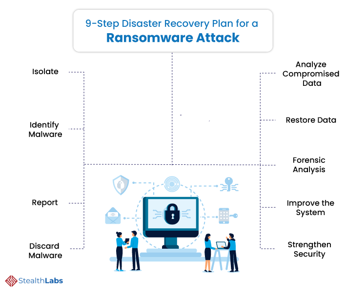 9 Steps Ransomware Attacks Disaster Recovery Plan