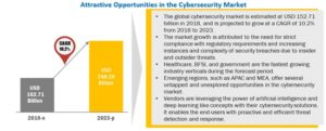 global cybersecurity market from 2018 to 2023