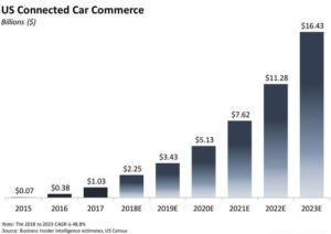 USA Connected Car Market Share 2015 to 2023