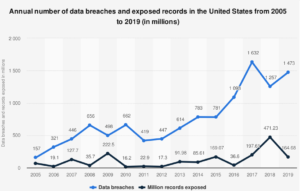Data breaches exposed in the United States from 2005 to 2019