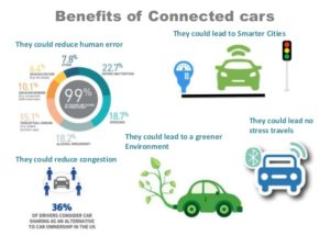 Benefits of Connected Cars