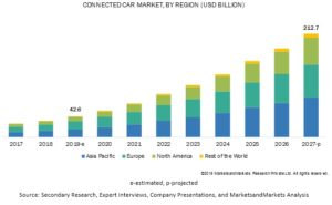 Global Connected Car Market Forecast 2017 to 2027
