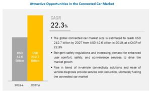 Connected Car Market Share 2019 to 2027