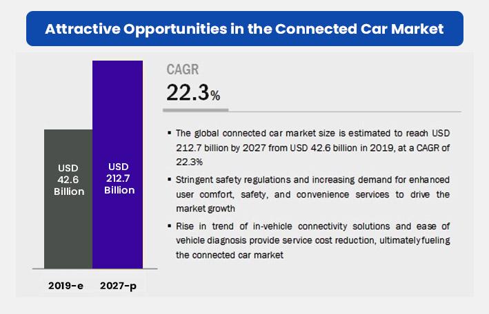 Global Connected Car Market Forecast