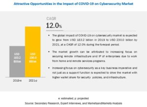 Covid-19 Impact On Cybersecurity Market Forecast