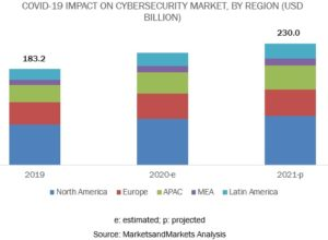 North America Domineering the Global Cybersecurity Market-
