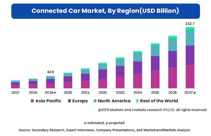 North America, Leading Connected Cars Market