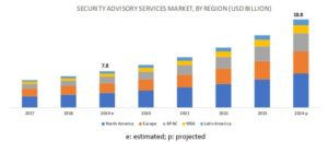 Security Advisory Services Market By Region from 2017 to 2024
