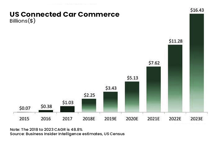 USA Connected Car Commerce