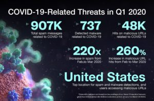 COVID-19 Related Cyber Threats in Q1 2020