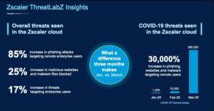 Zscaler Cyber Threat Insights