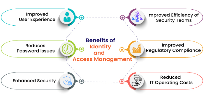 6 Key Benefits of Identity and Access Management (IAM)