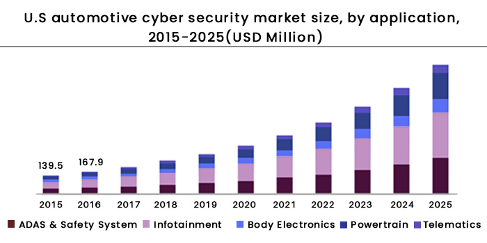 US Automotive cyber security market forecast 2015 to 2025