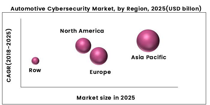Automotive Cybersecurity Market By Region