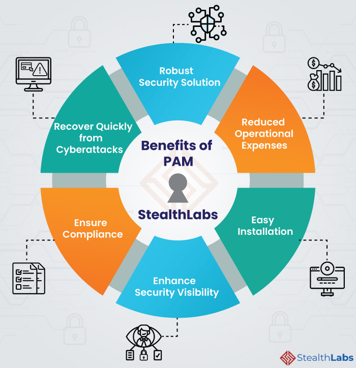 Benefits of Privileged Access Management from StealthLabs