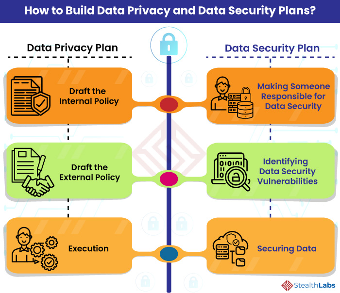 How to Build Data Privacy and Data Security Plans?