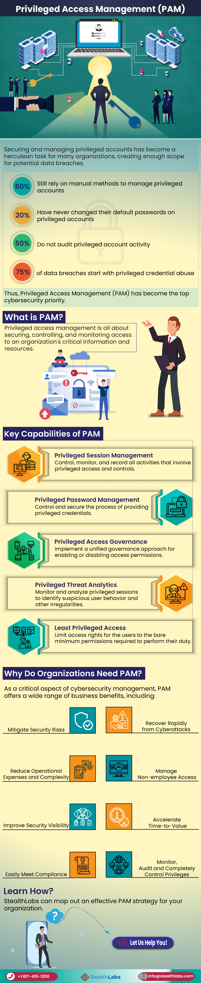 Infographic: Why do organizations need Privileged Access Management (PAM) solutions?