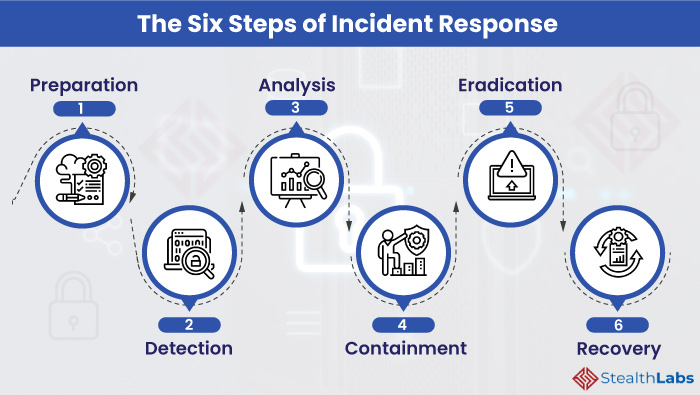 The Six Steps of Cybersecurity Incident Response
