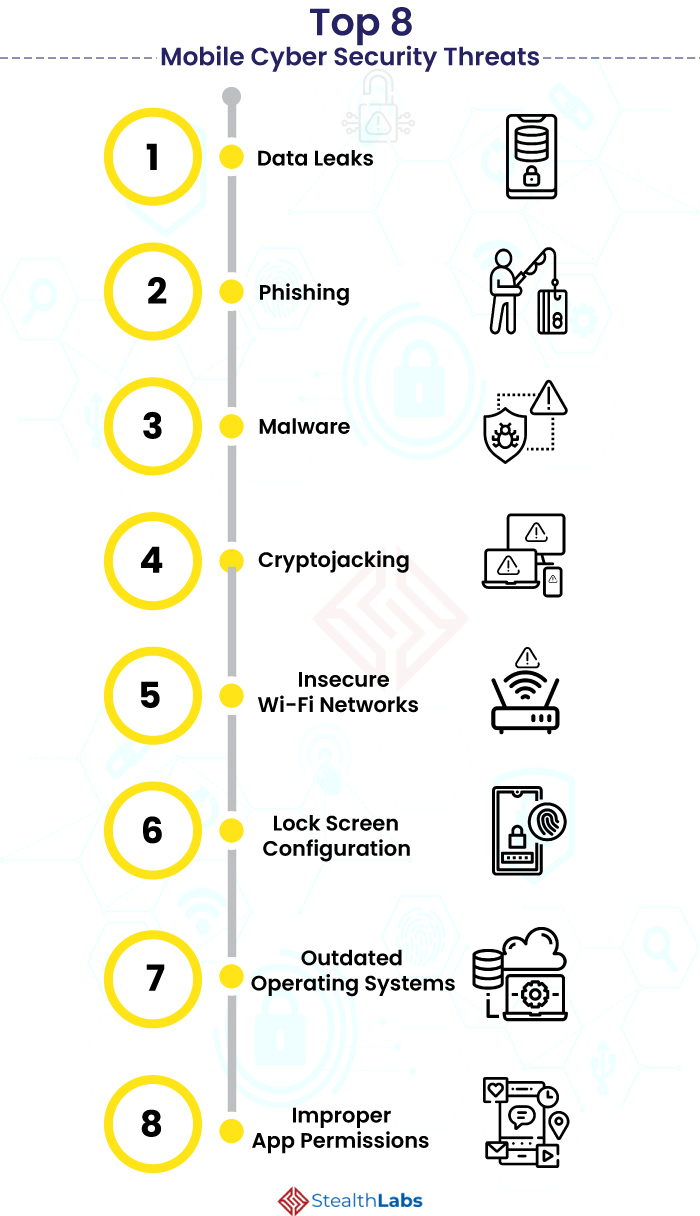 Top 8 Mobile Cyber Security Threats