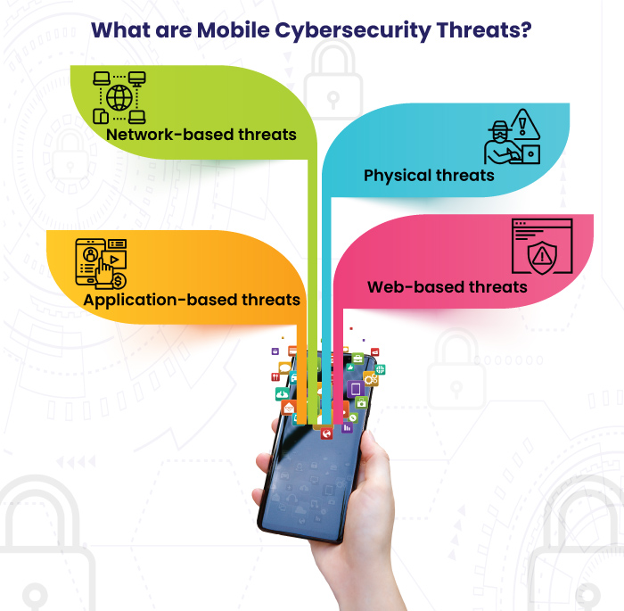 What Are Mobile Cybersecurity Threats?