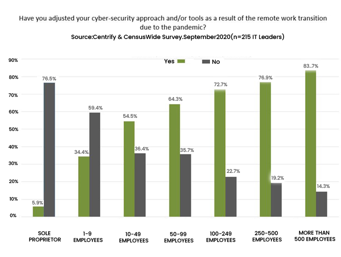 Large Scale Enterprises Transformed Their Cybersecurity Approach