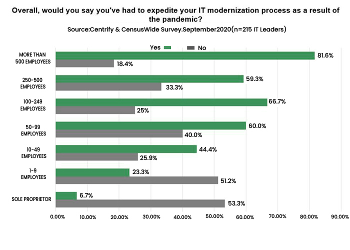 Organizations Expedited Their IT Modernization Process