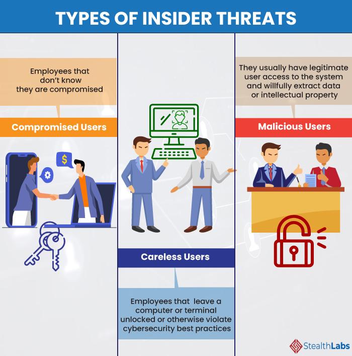Types of Insider Threats