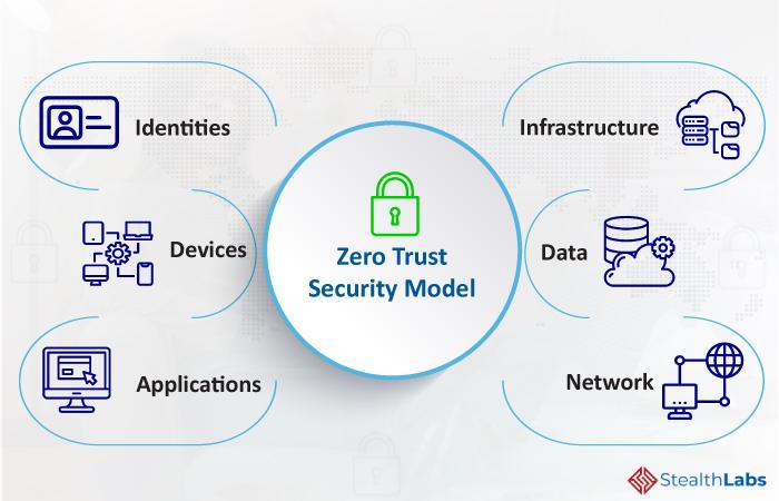 Zero Trust Security Model Process