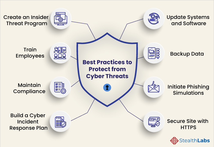 Cybersecurity Best Practices to Protect from Cyber Threats