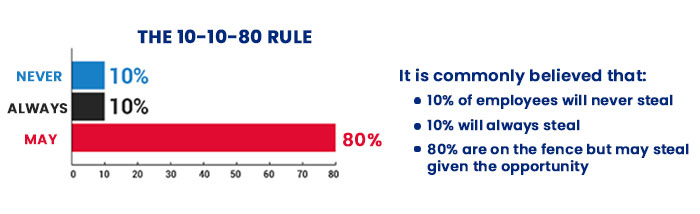 The 10 10 80 Rule