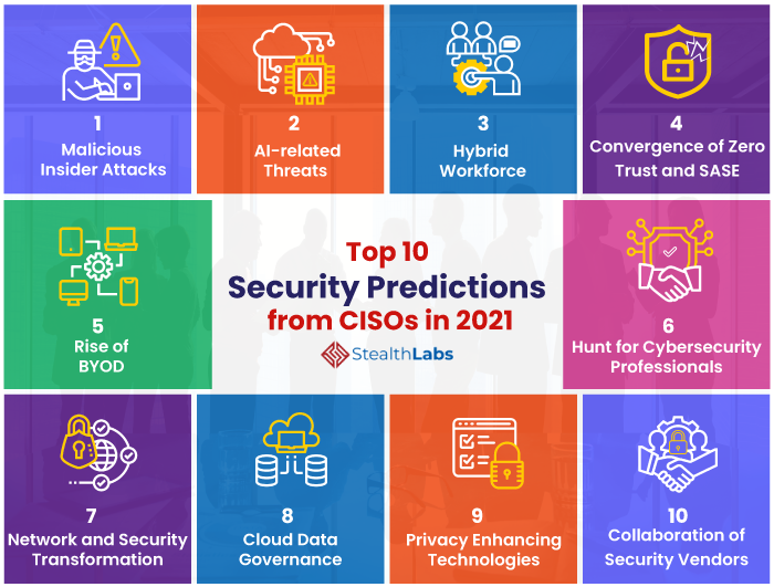 Top Security Predictions from CISOs in 2021