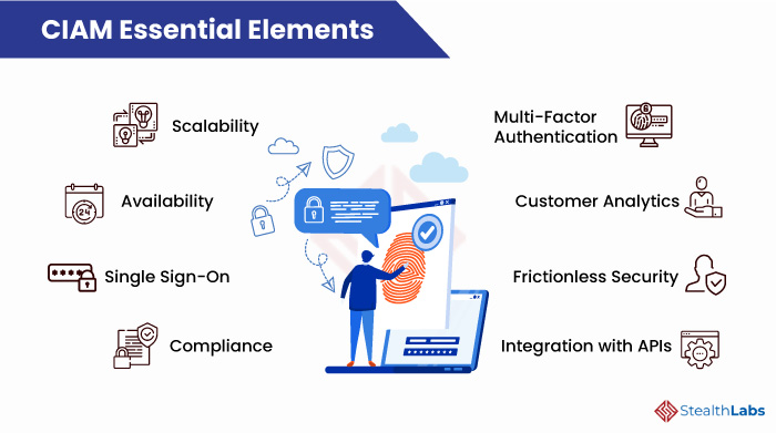 Essential Elements of CIAM