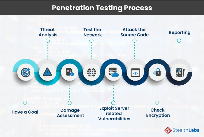 Penetration Testing Approach