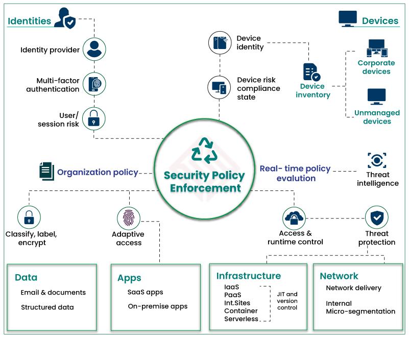 Zero Trust Security Model Architecture