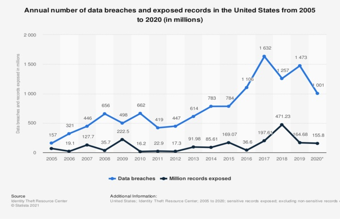Annual Data Breaches and Exposed Records in USA - 2005 to 2020
