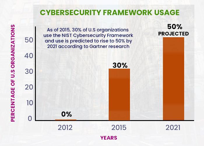 Cybersecurity Framework Usage