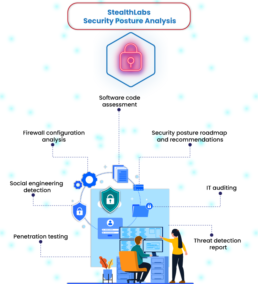 How Can StealthLabs Assess Your Security Posture