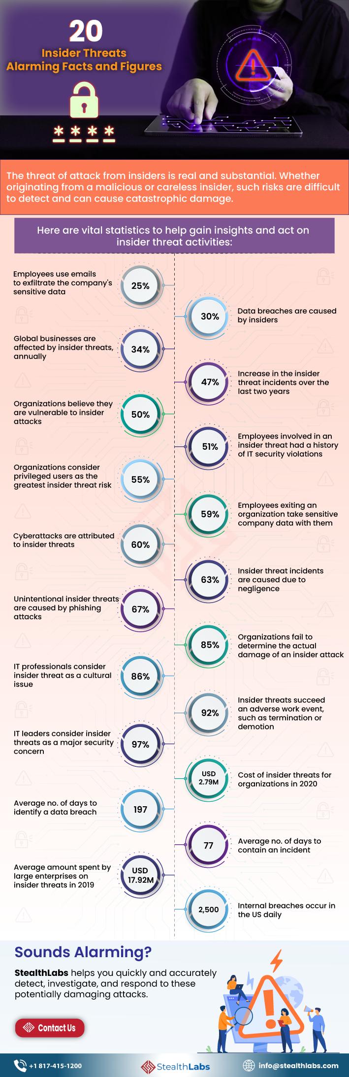 Infographic: 20 Alarming Insider Threats Statistics