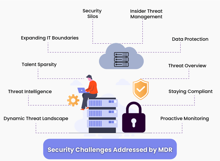 What Security Challenges Does MDR Mitigate