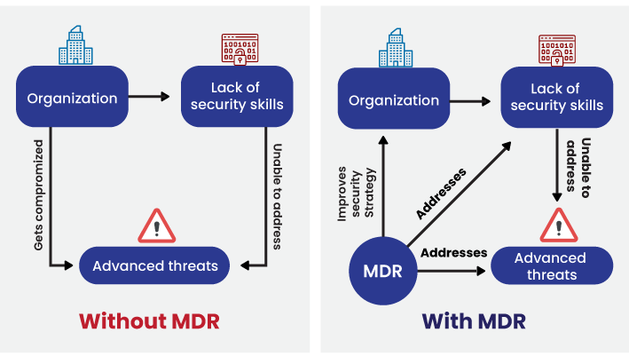 StealthLabs As Your MDR Service Provider
