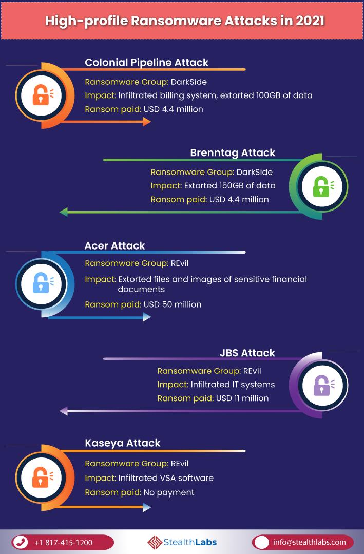 High-profile Ransomware Attacks in 2021