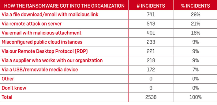 How The Ransomware Got into the Organization
