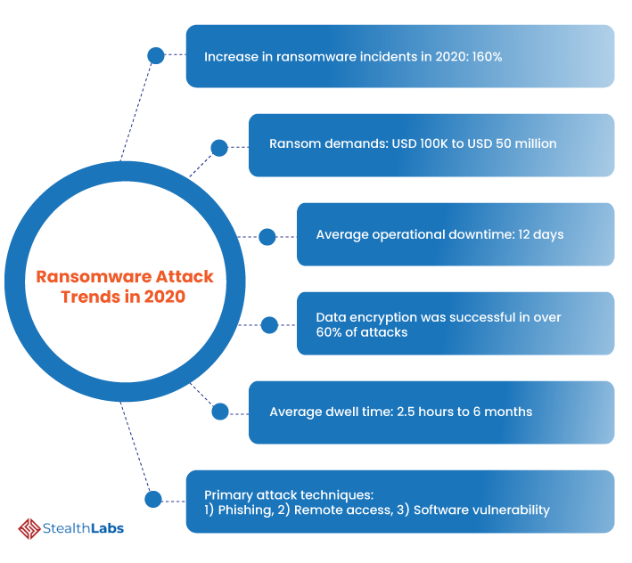 Ransomware Attack Trends in 2020
