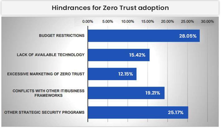 Hindrances For Zero Trust Adoption