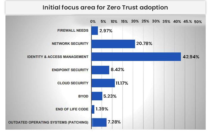Initial Focus Area For Zero Trust Adoption