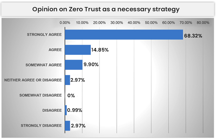 Opinion On Zero Trust As A Necessary Strategy