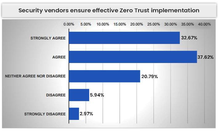 Security Vendors Ensure Effective Zero Trust Implementation