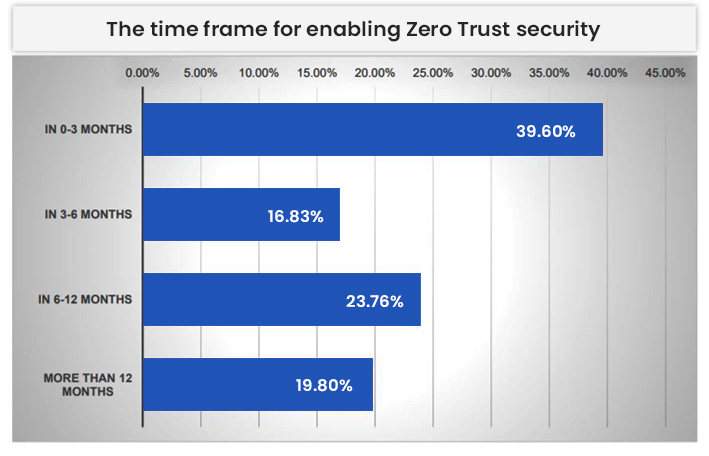 The Time Frame For Enabling Zero Trust Security