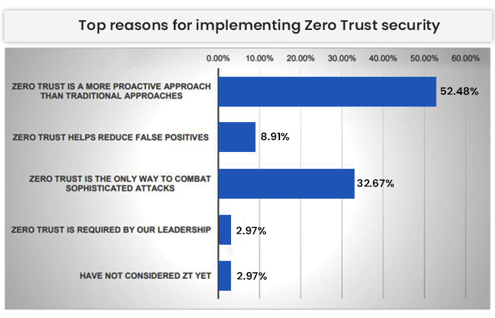 Top Reasons For Implementing Zero Trust Security